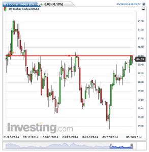 US Dollar Index(Daily)20140529092305